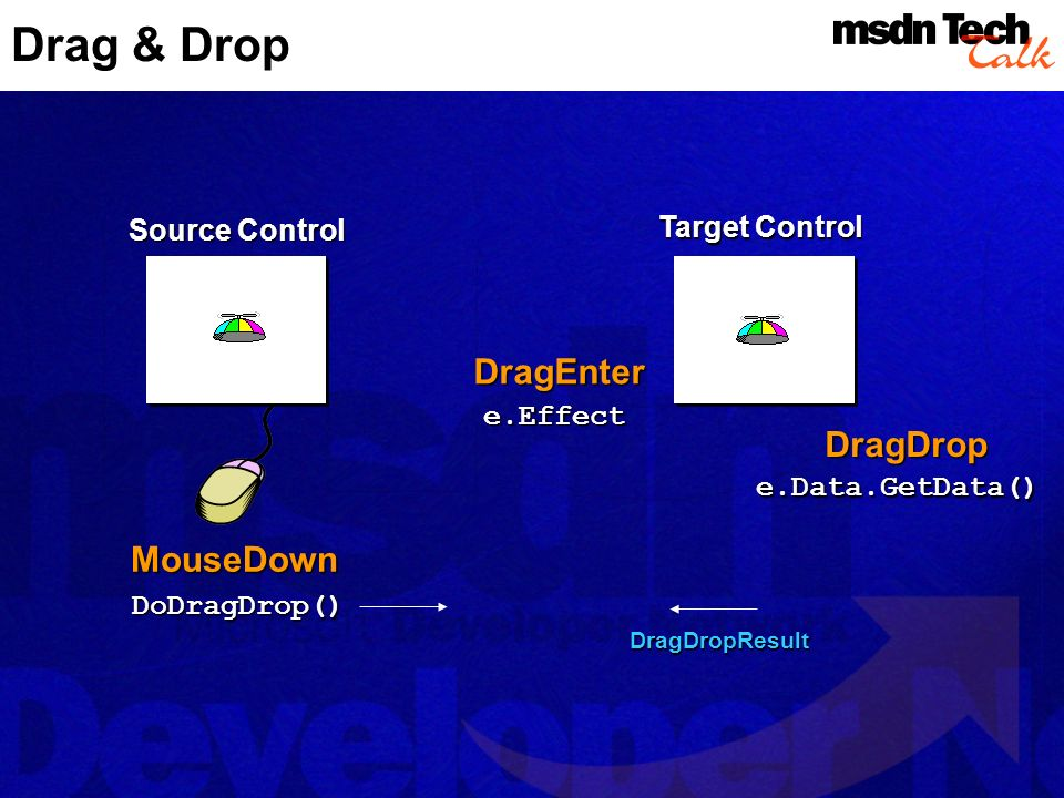 DoDragDrop() Drag & DropMouseDown DragEnter DragDrop e.Effect e.Data.GetData() Target Control Source Control DragDropResult