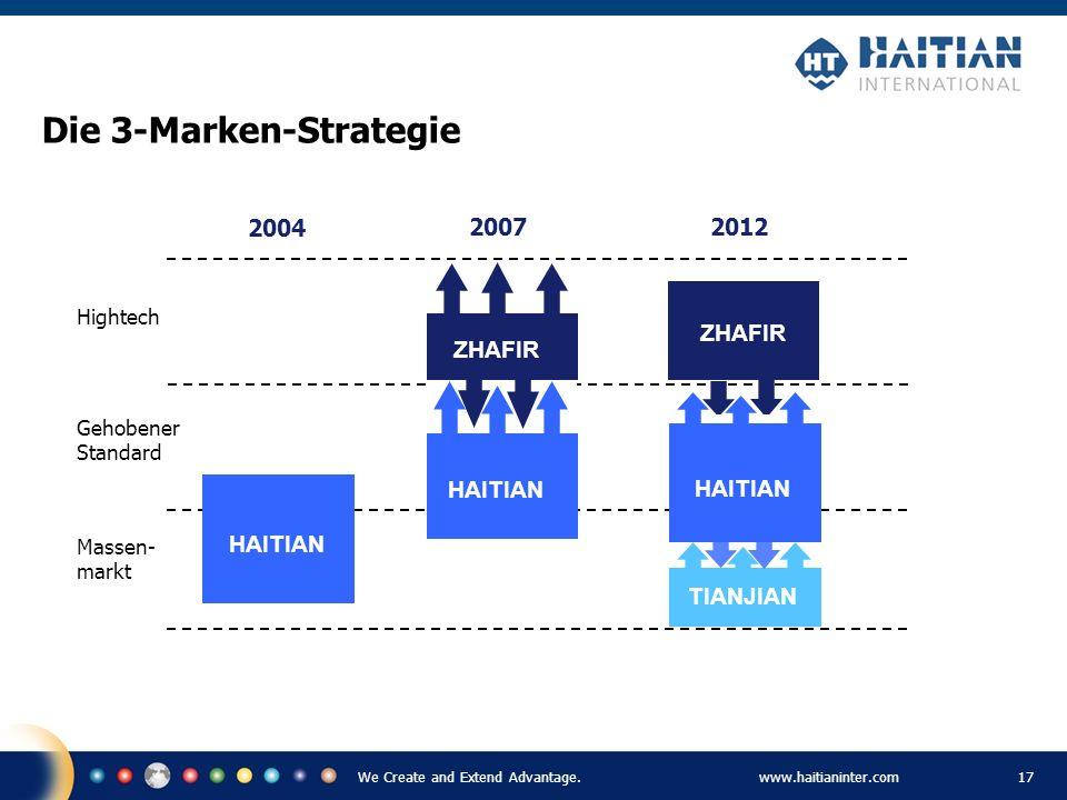 We Create and Extend Advantage.www.haitianinter.com 17 Die 3-Marken-Strategie ZHAFIR Hightech Gehobener Standard Massen- markt 2004 HAITIAN 20072012 Z