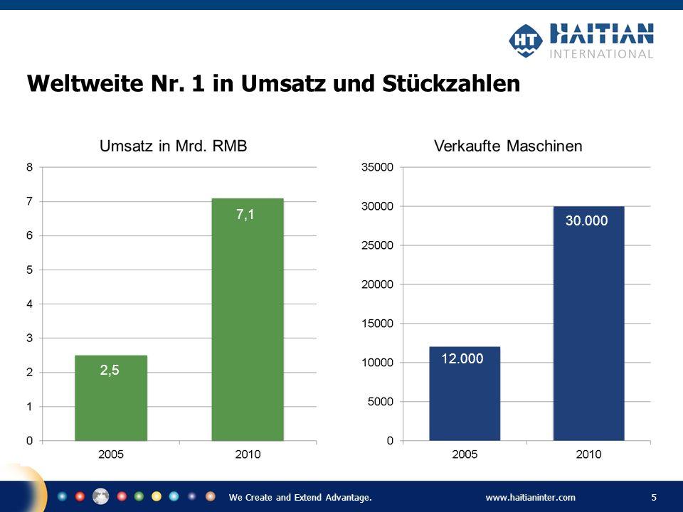 We Create and Extend Advantage.www.haitianinter.com 5 Weltweite Nr. 1 in Umsatz und Stückzahlen 2,5 12.000 30.000 7,1