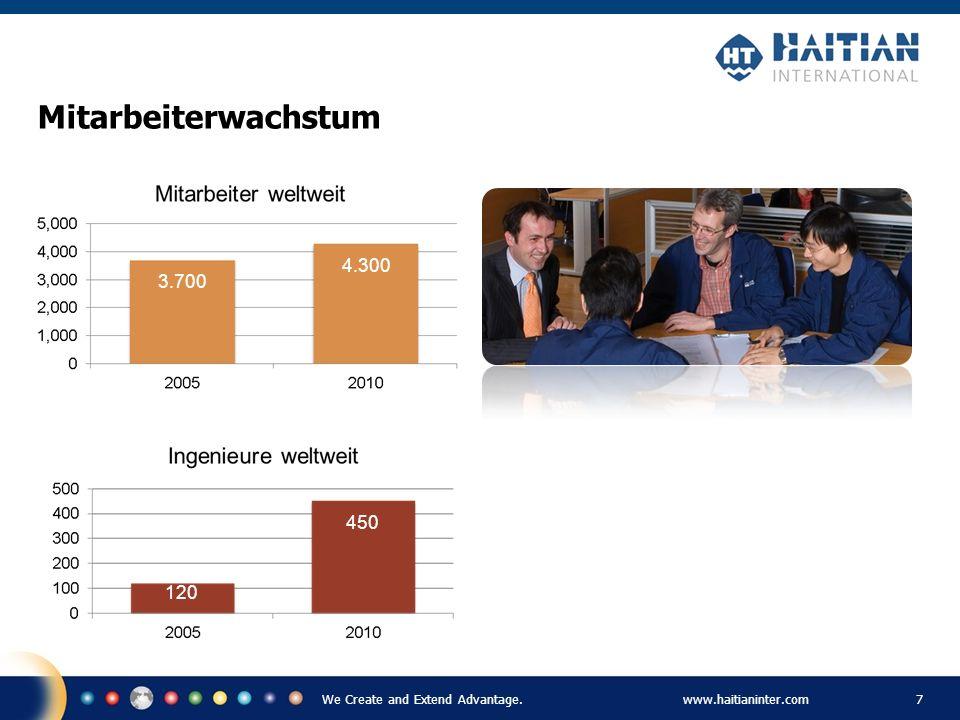 We Create and Extend Advantage.www.haitianinter.com 7 Mitarbeiterwachstum 3.700 12.000 Maschinen 30.000 Maschinen 4.300 120 450