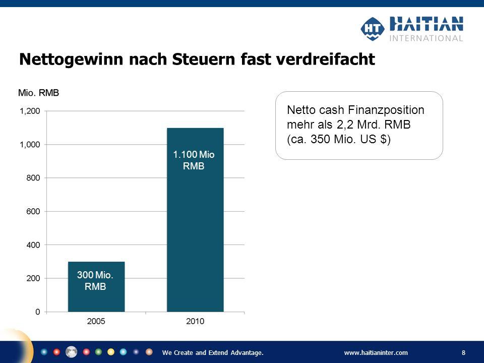 We Create and Extend Advantage.www.haitianinter.com 8 Nettogewinn nach Steuern fast verdreifacht 300 Mio. RMB 1.100 Mio RMB Netto cash Finanzposition