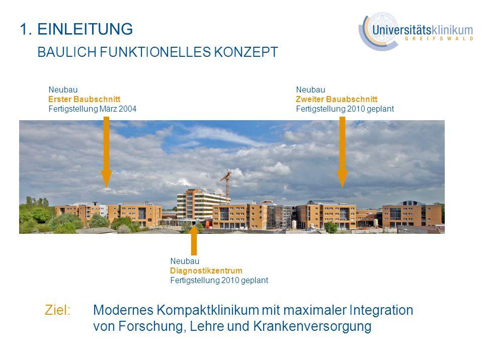 1.EINLEITUNG BAULICH FUNKTIONELLES KONZEPT Universitätsklinikum Greifswald AöR Neubau Erster Baubschnitt Fertigstellung März 2004 Neubau Zweiter Bauab