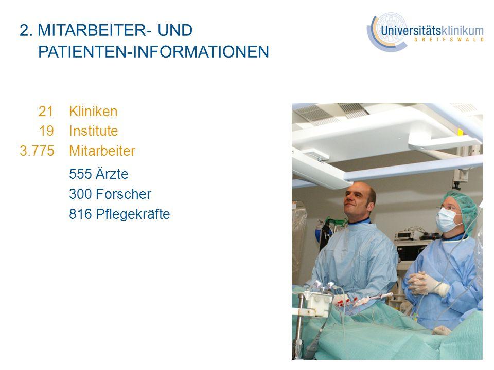 2. MITARBEITER- UND PATIENTEN-INFORMATIONEN 21Kliniken 19 Institute 3.775 Mitarbeiter 555 Ärzte 300 Forscher 816 Pflegekräfte