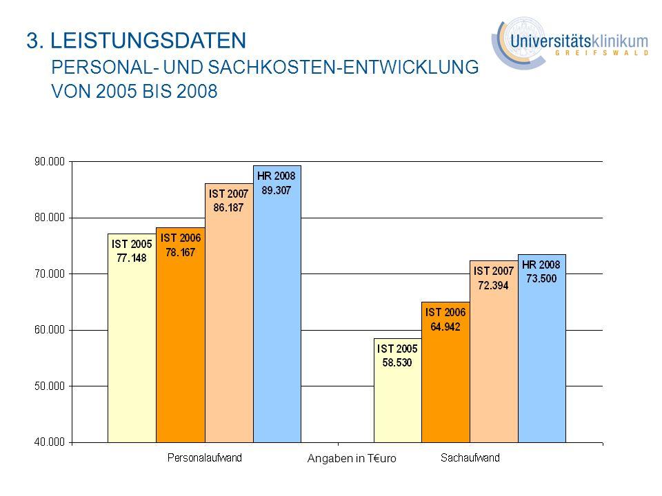 Angaben in Turo 3. LEISTUNGSDATEN PERSONAL- UND SACHKOSTEN-ENTWICKLUNG VON 2005 BIS 2008