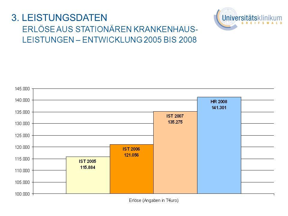 3. LEISTUNGSDATEN ERLÖSE AUS STATIONÄREN KRANKENHAUS- LEISTUNGEN – ENTWICKLUNG 2005 BIS 2008