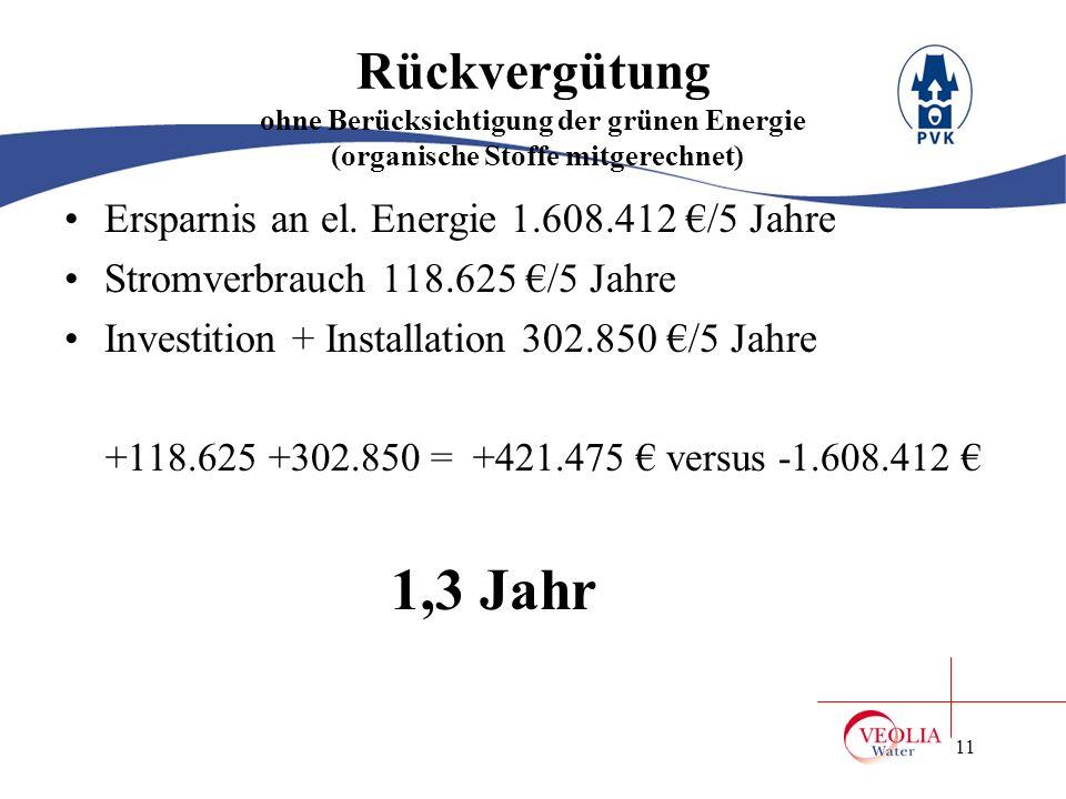 12 Rückvergütung ohne Berücksichtigung der grünen Energie (organische Stoffe mitgerechnet) Ersparnis an el.