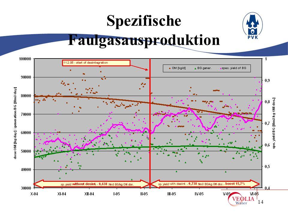 14 Spezifische Faulgasausproduktion