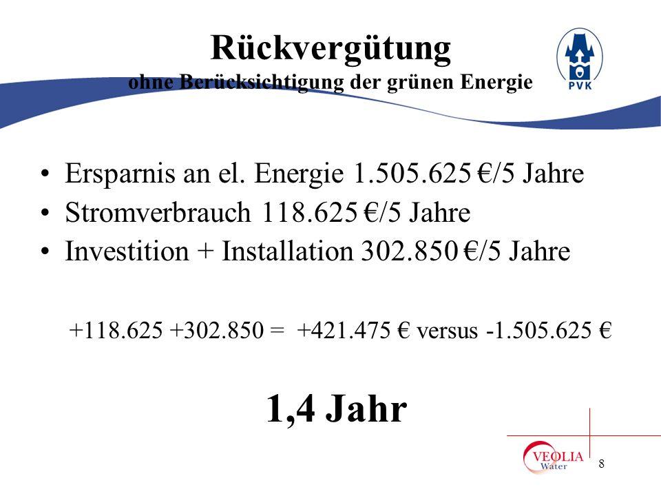 9 Rückvergütung mit Berücksichtigung der grünen Energie Ersparnis an el.