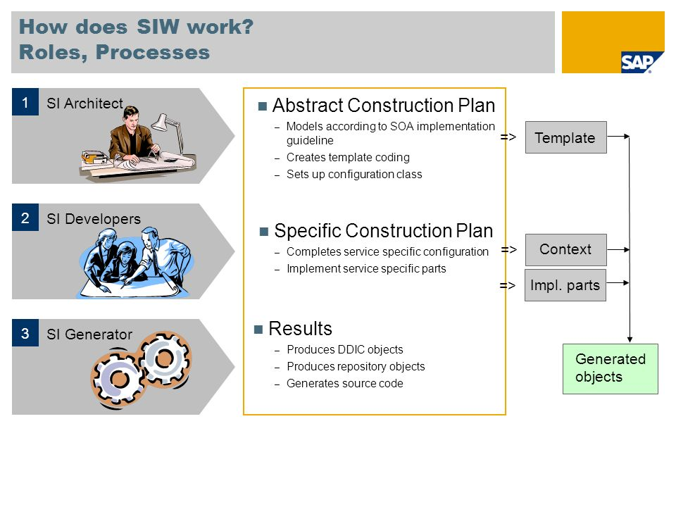 How does SIW work? Roles, Processes Abstract Construction Plan – Models according to SOA implementation guideline – Creates template coding – Sets up