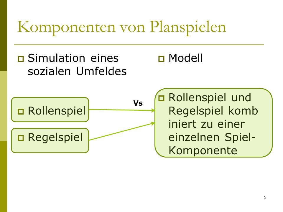 Komponenten von Planspielen Simulation eines sozialen Umfeldes Rollenspiel Regelspiel Modell Rollenspiel und Regelspiel komb iniert zu einer einzelnen