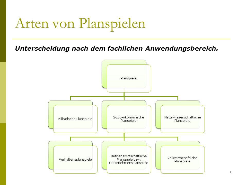 Arten von Planspielen Unterscheidung nach dem fachlichen Anwendungsbereich. 8 PlanspieleMilitärische Planspiele Sozio-ökonomische Planspiele Verhalten