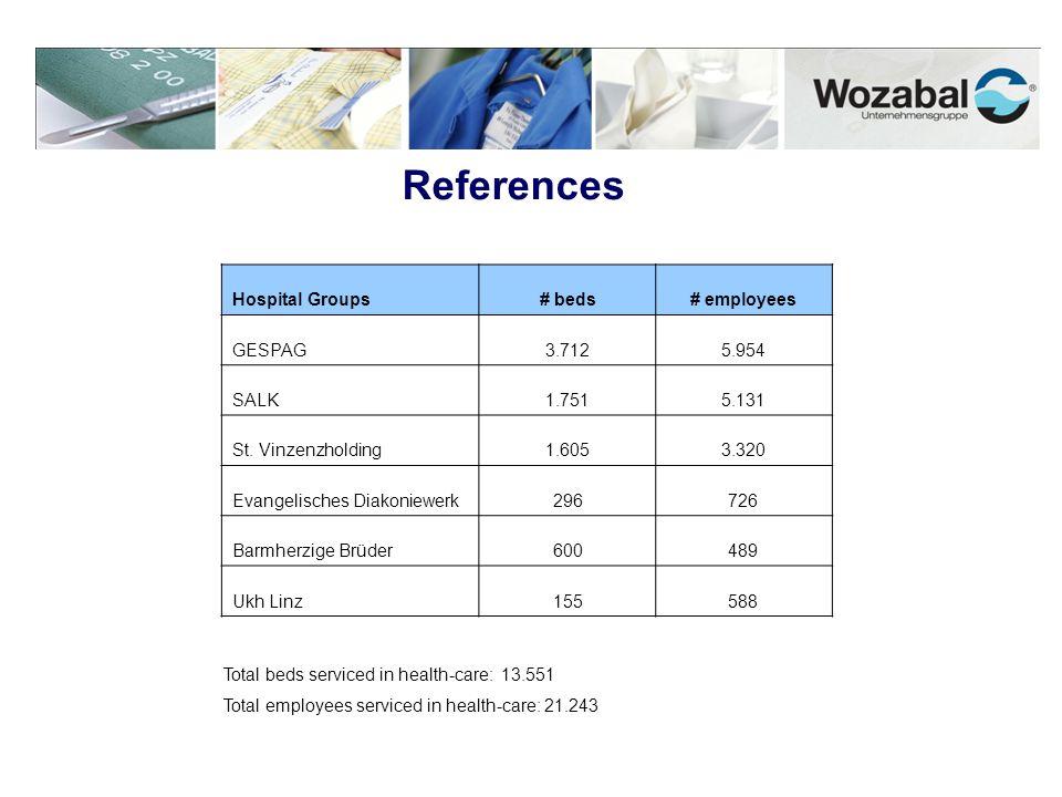 References Hospital Groups# beds# employees GESPAG3.7125.954 SALK1.7515.131 St. Vinzenzholding1.6053.320 Evangelisches Diakoniewerk296726 Barmherzige