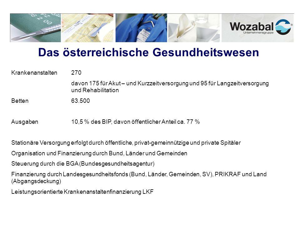 Das österreichische Gesundheitswesen Krankenanstalten270 davon 175 für Akut – und Kurzzeitversorgung und 95 für Langzeitversorgung und Rehabilitation