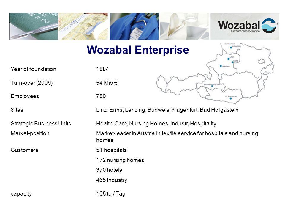 Wozabal Enterprise Year of foundation1884 Turn-over (2009)54 Mio Employees780 SitesLinz, Enns, Lenzing, Budweis, Klagenfurt, Bad Hofgastein Strategic
