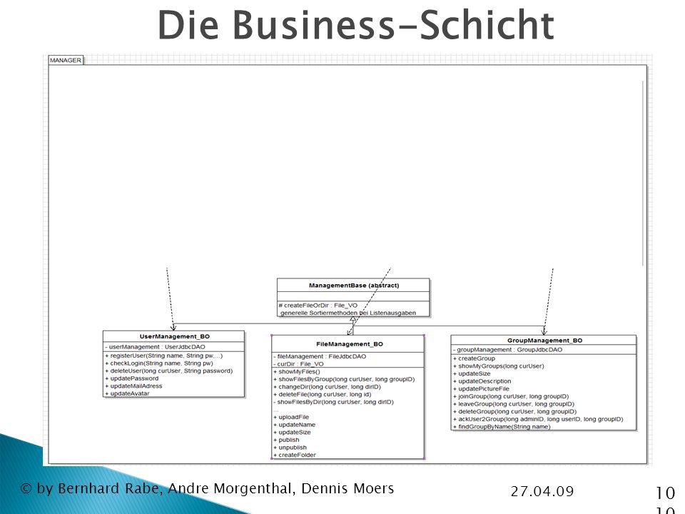 27.04.09 © by Bernhard Rabe, Andre Morgenthal, Dennis Moers Die Business-Schicht 10