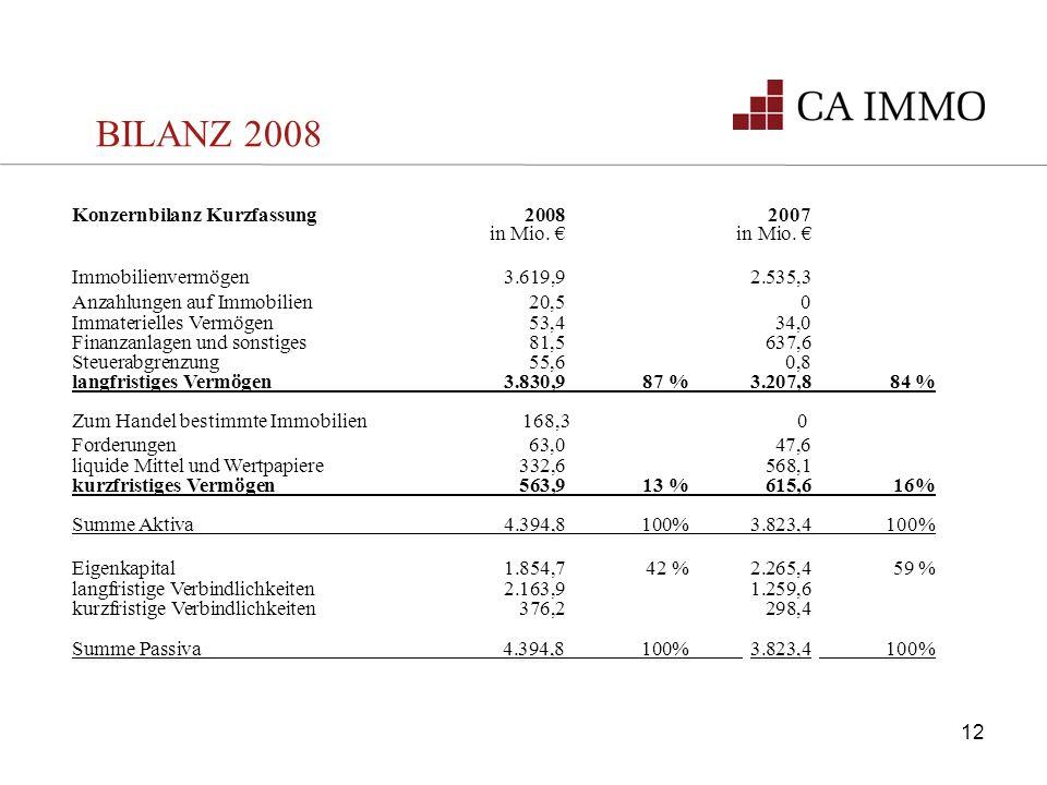 BILANZ 2008 Konzernbilanz Kurzfassung 20082007 in Mio. in Mio. Immobilienvermögen3.619,9 2.535,3 Anzahlungen auf Immobilien20,5 0 Immaterielles Vermög