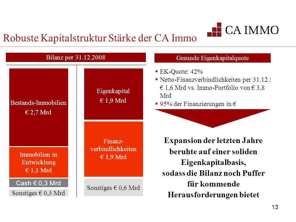 13 EK-Quote: 42% Netto-Finanzverbindlichkeiten per 31.12.: 1,6 Mrd vs. Immo-Portfolio von 3,8 Mrd 95% der Finanzierungen in Gesunde Eigenkapitalquote