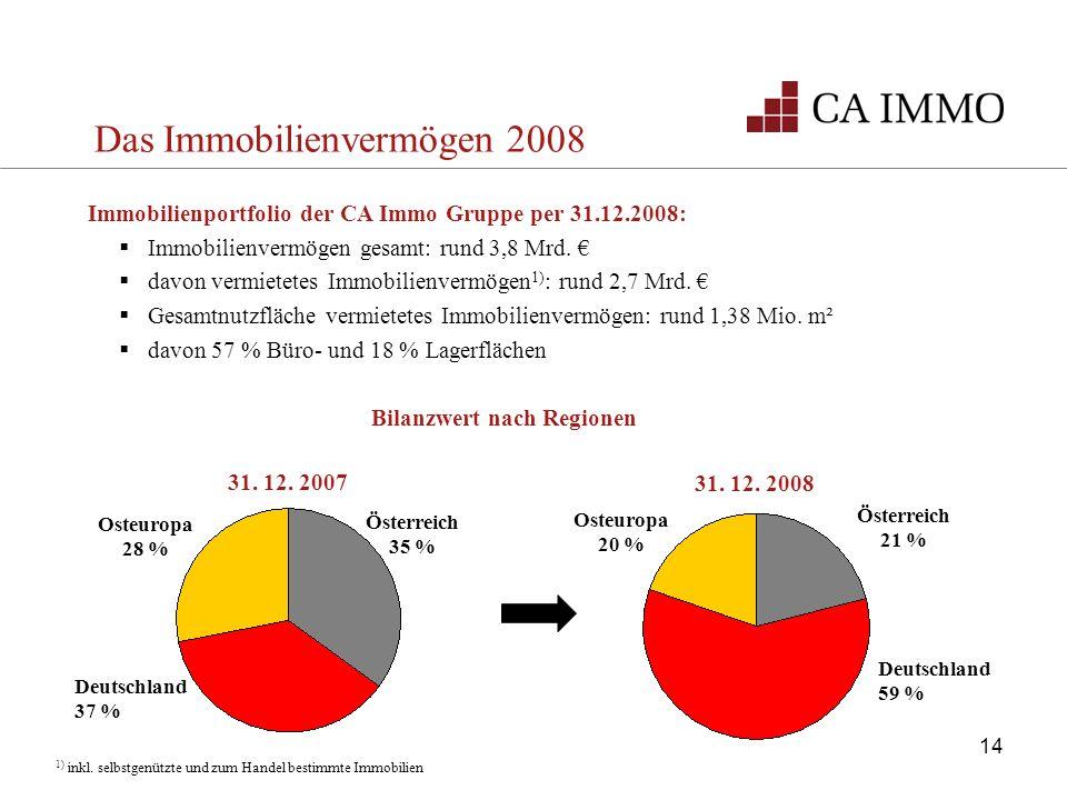 Das Immobilienvermögen 2008 Immobilienportfolio der CA Immo Gruppe per 31.12.2008: Immobilienvermögen gesamt: rund 3,8 Mrd. davon vermietetes Immobili