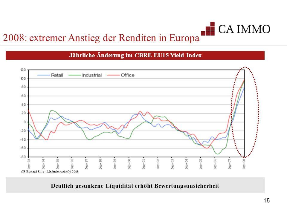 15 CB Richard Ellis – Marktübersicht Q4 2008 Deutlich gesunkene Liquidität erhöht Bewertungsunsicherheit Jährliche Änderung im CBRE EU15 Yield Index 2