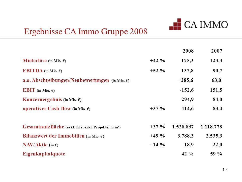 Ergebnisse CA Immo Gruppe 2008 20082007 Mieterlöse (in Mio. ) +42 %175,3 123,3 EBITDA (in Mio. ) +52 %137,8 90,7 a.o. Abschreibungen/Neubewertungen (i