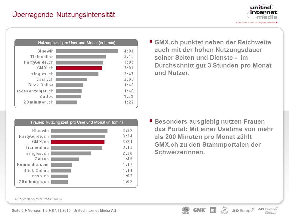 Seite 3 Version 1.0 07.11.2013 - United Internet Media AG Überragende Nutzungsintensität. Nutzungszeit pro User und Monat (in h:min) Frauen: Nutzungsz