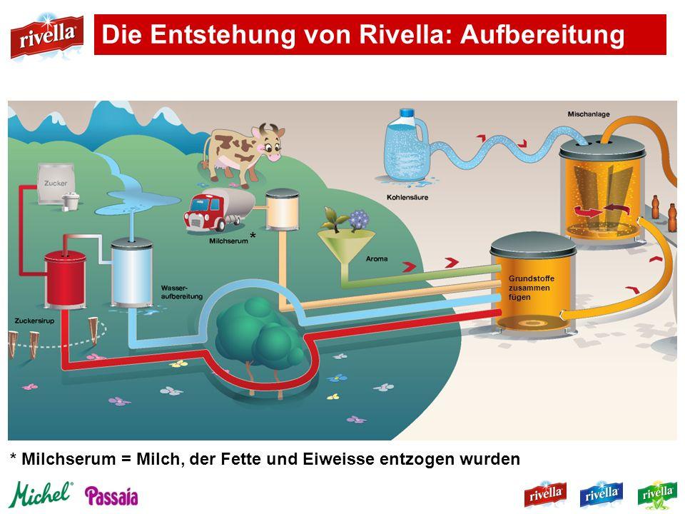 Die Entstehung von Rivella: Aufbereitung * Milchserum = Milch, der Fette und Eiweisse entzogen wurden * Grundstoffe zusammen fügen