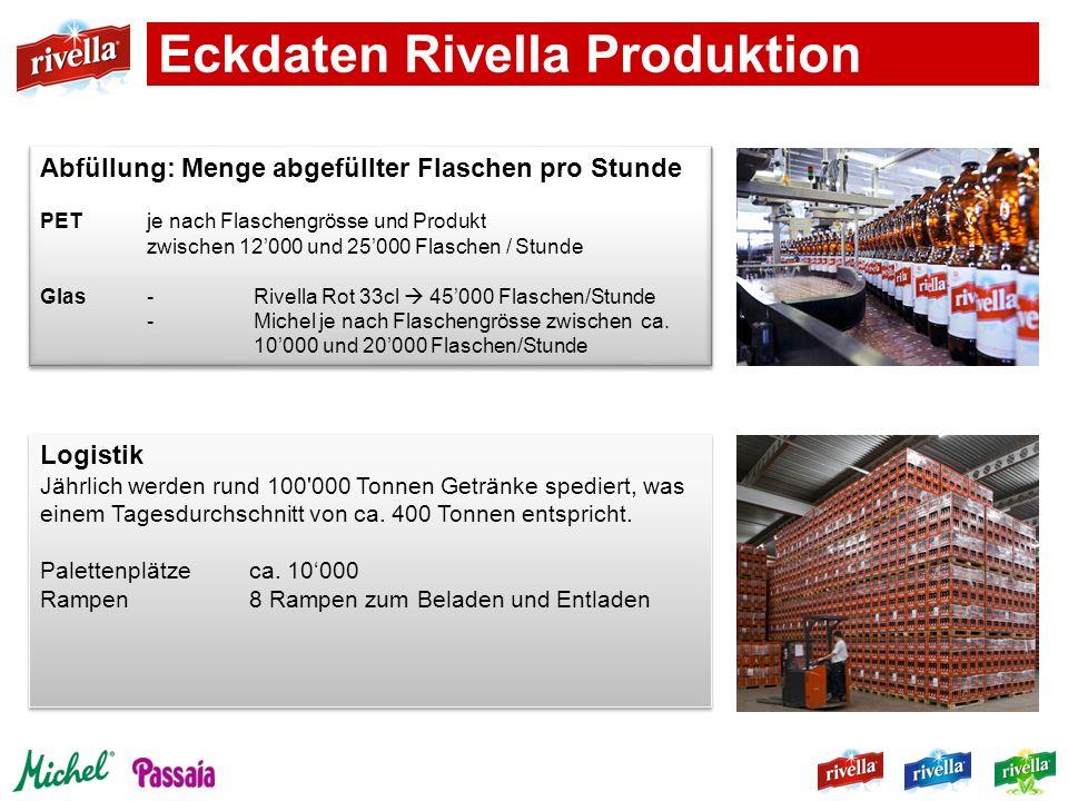Eckdaten Rivella Produktion Logistik Jährlich werden rund 100'000 Tonnen Getränke spediert, was einem Tagesdurchschnitt von ca. 400 Tonnen entspricht.