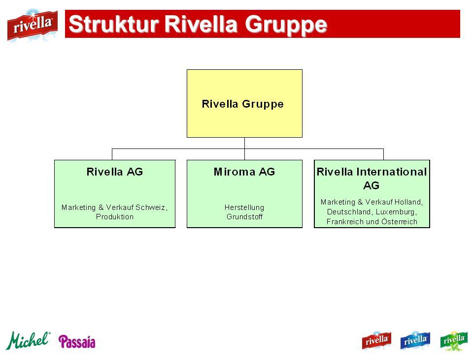 Meilensteine in der Firmen-Geschichte 1952Gründung Rivella AG durch Dr.