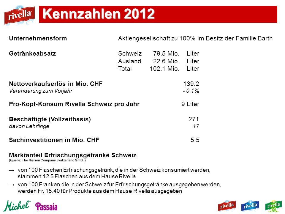 UnternehmensformAktiengesellschaft zu 100% im Besitz der Familie Barth GetränkeabsatzSchweiz79.5 Mio. Liter Ausland22.6 Mio. Liter Total102.1 Mio. Lit