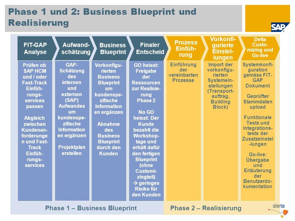 Phase 1 und 2: Business Blueprint und Realisierung FIT-GAP Analyse GAP- Schätzung des internen und externen (SAP) Aufwandes um kundenspe- zifische Inf