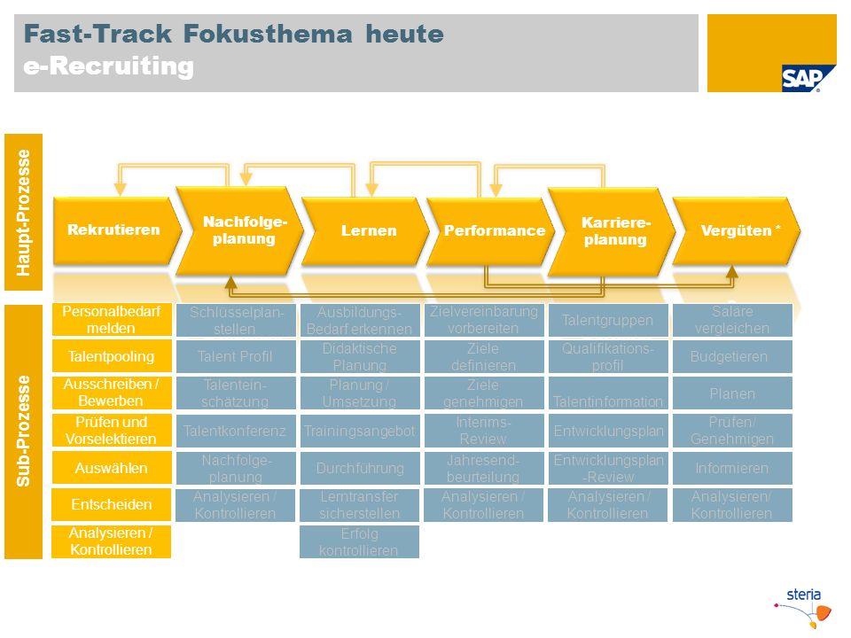 Fast-Track Fokusthema heute e-Recruiting Haupt-Prozesse Sub-Prozesse Personalbedarf melden Talentpooling Prüfen und Vorselektieren Auswählen Ausschrei