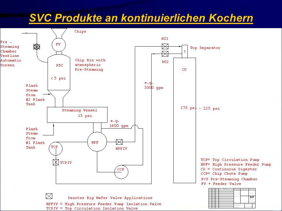 Stainless Valve Co. SVC Produkte an kontinuierlichen Kochern