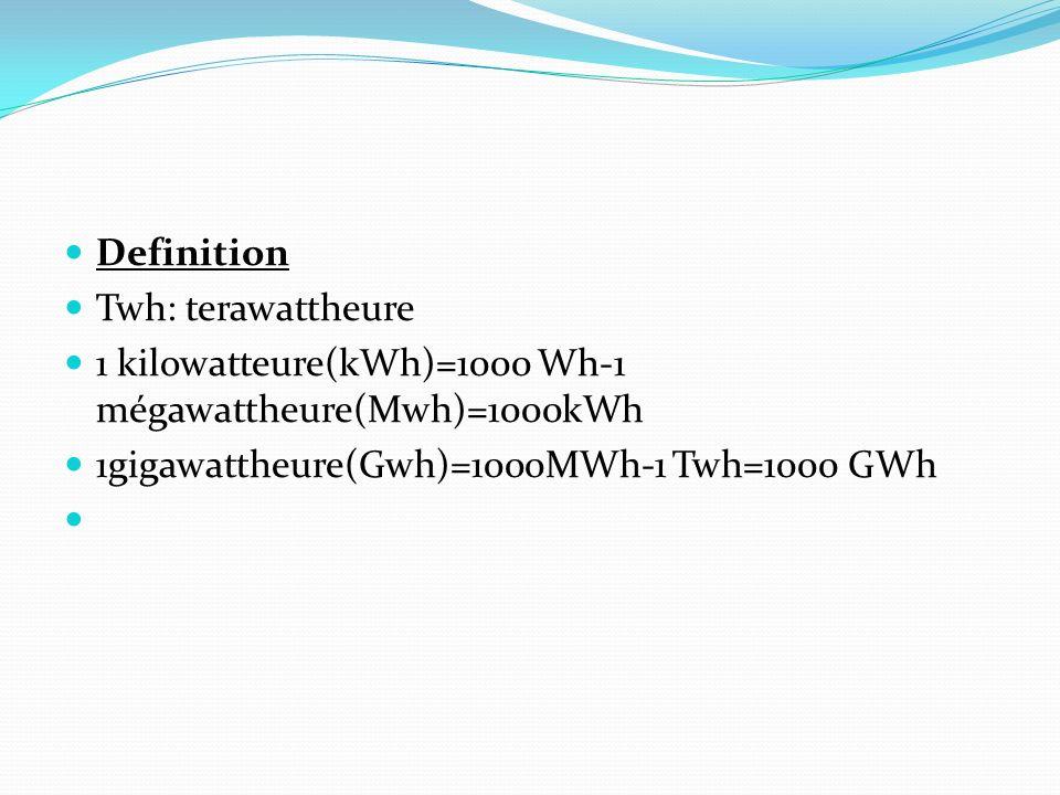 Definition Twh: terawattheure 1 kilowatteure(kWh)=1000 Wh-1 mégawattheure(Mwh)=1000kWh 1gigawattheure(Gwh)=1000MWh-1 Twh=1000 GWh