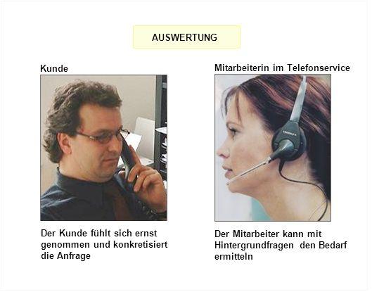 Kunde Mitarbeiterin im Telefonservice Der Kunde fühlt sich ernst genommen und konkretisiert die Anfrage AUSWERTUNG Der Mitarbeiter kann mit Hintergrun