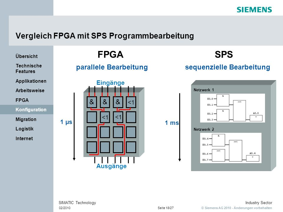 © Siemens AG 2010 - Änderungen vorbehalten Industry Sector 02/2010Seite 18/27 SIMATIC Technology Internet Logistik Migration Konfiguration FPGA Arbeit