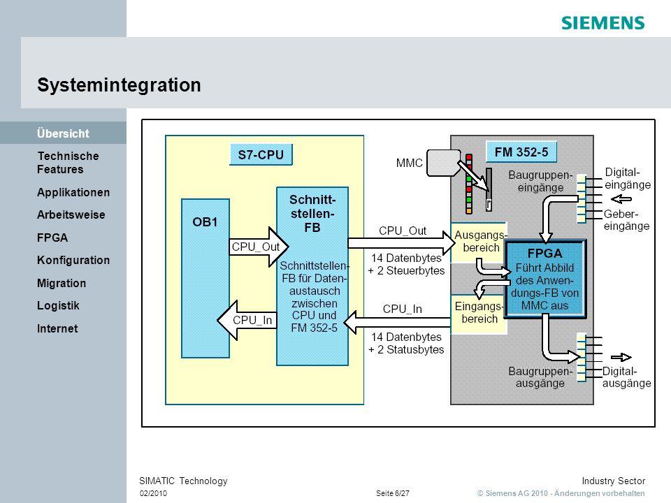 © Siemens AG 2010 - Änderungen vorbehalten Industry Sector 02/2010Seite 17/27 SIMATIC Technology Internet Logistik Migration Konfiguration FPGA Arbeitsweise Applikationen Technische Features Übersicht Was ist ein FPGA.
