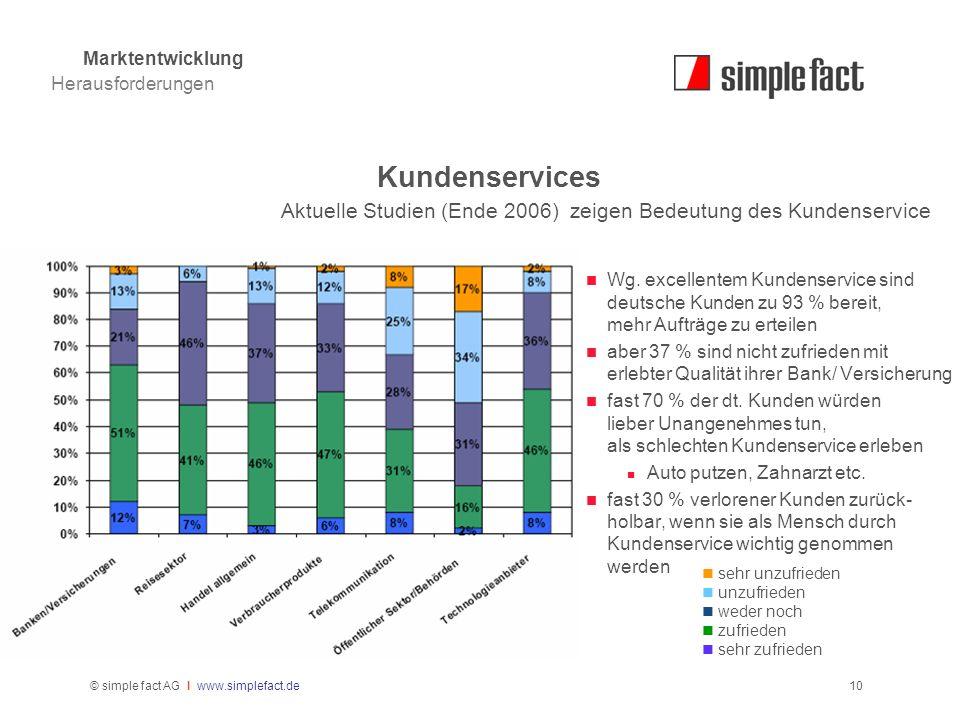 © simple fact AG I www.simplefact.de10 Kundenservices Wg. excellentem Kundenservice sind deutsche Kunden zu 93 % bereit, mehr Aufträge zu erteilen abe