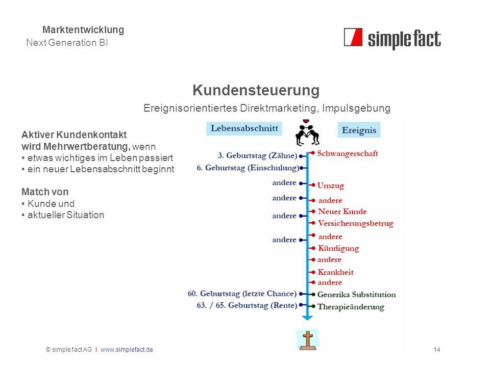 © simple fact AG I www.simplefact.de14 Kundensteuerung Ereignisorientiertes Direktmarketing, Impulsgebung Aktiver Kundenkontakt wird Mehrwertberatung,