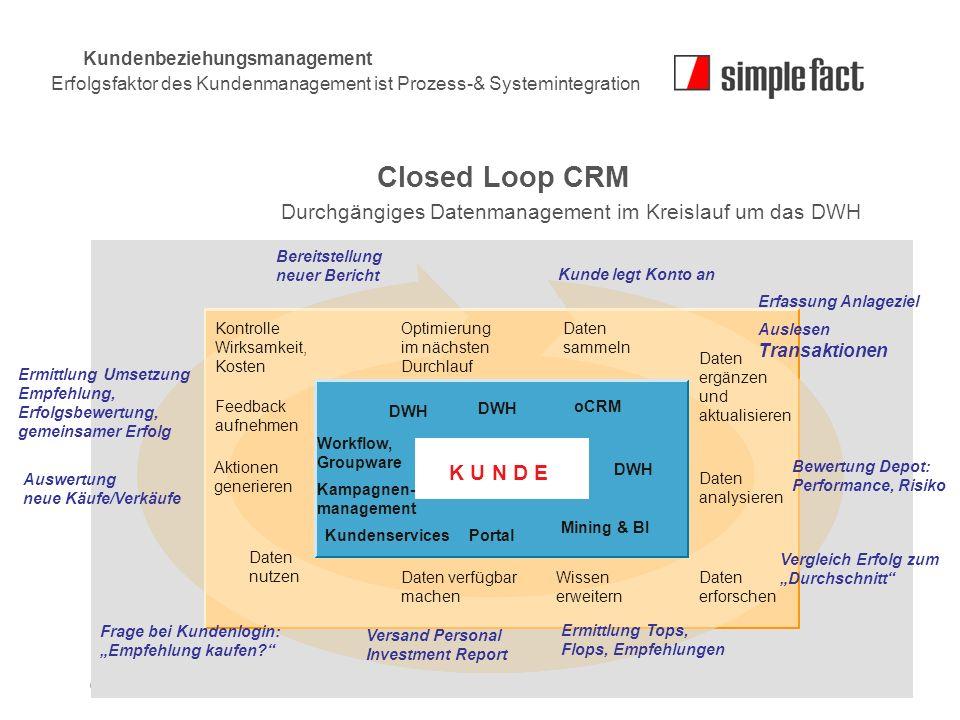 © simple fact AG I www.simplefact.de18 Closed Loop CRM Kontrolle Wirksamkeit, Kosten Optimierung im nächsten Durchlauf Daten sammeln Daten ergänzen un