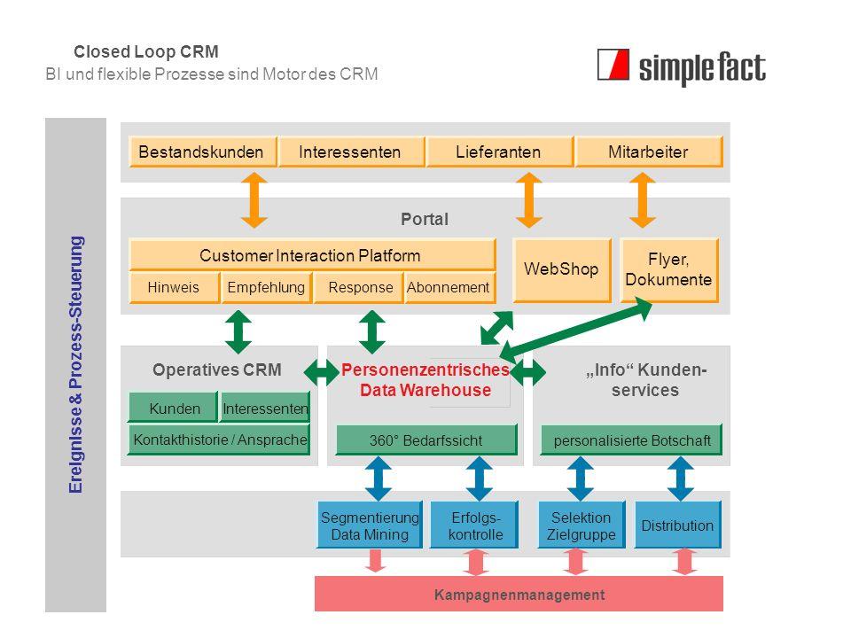 © simple fact AG I www.simplefact.de19 Kampagnenmanagement BestandskundenInteressentenLieferantenMitarbeiter Customer Interaction Platform HinweisEmpf