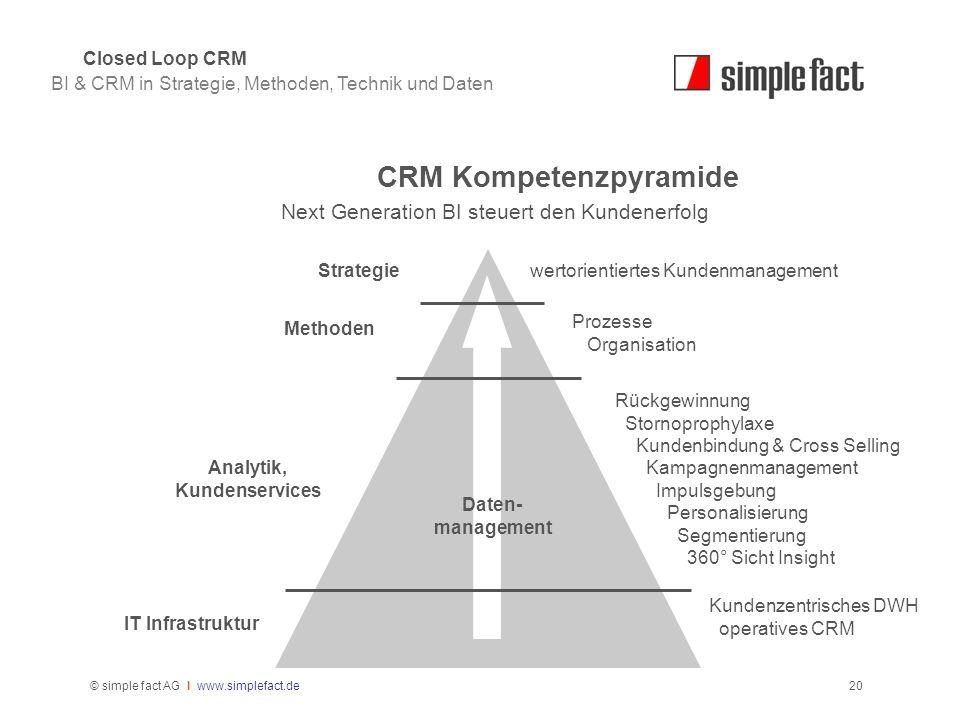 © simple fact AG I www.simplefact.de20 CRM Kompetenzpyramide Next Generation BI steuert den Kundenerfolg BI & CRM in Strategie, Methoden, Technik und