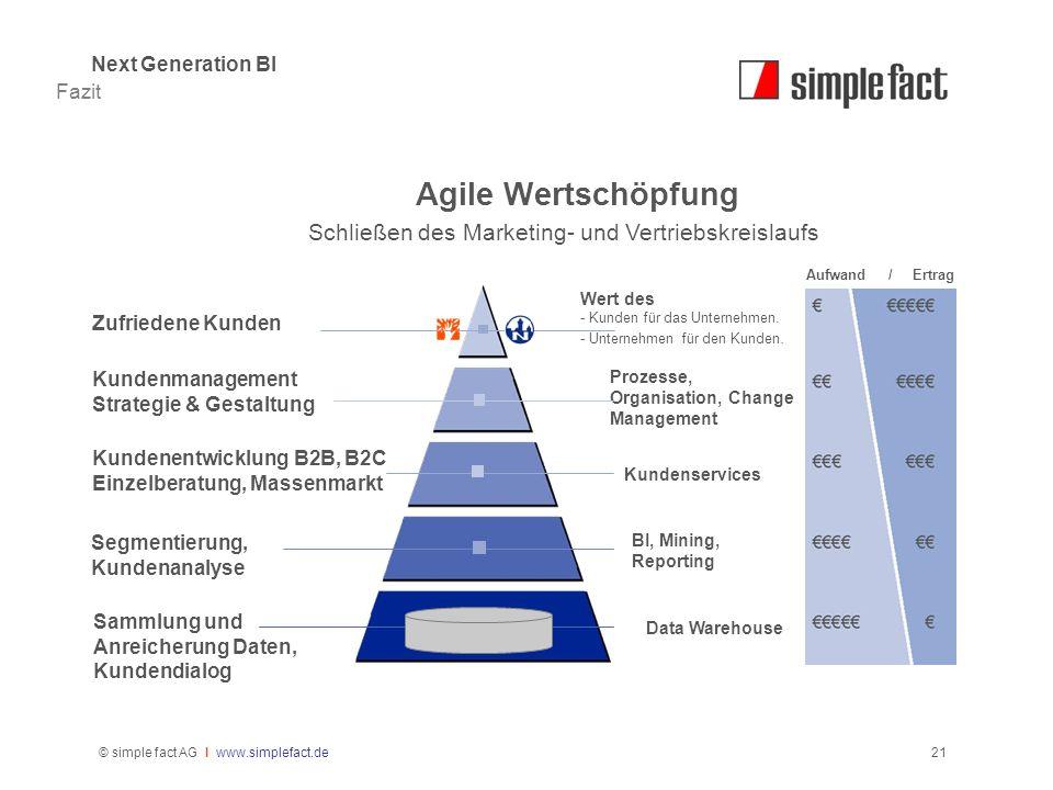 © simple fact AG I www.simplefact.de21 Agile Wertschöpfung Schließen des Marketing- und Vertriebskreislaufs Wert des - Kunden für das Unternehmen. - U