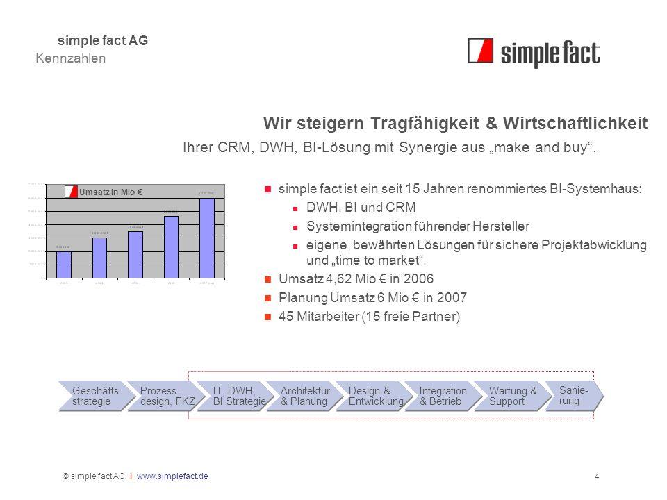 © simple fact AG I www.simplefact.de4 Wir steigern Tragfähigkeit & Wirtschaftlichkeit Ihrer CRM, DWH, BI-Lösung mit Synergie aus make and buy. simple