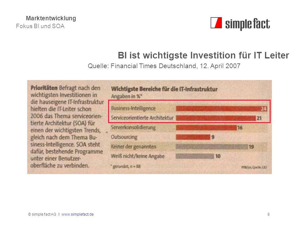 © simple fact AG I www.simplefact.de8 BI ist wichtigste Investition für IT Leiter Quelle: Financial Times Deutschland, 12. April 2007 Marktentwicklung