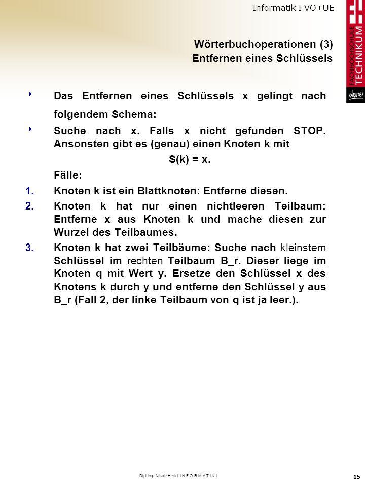 Informatik I VO+UE Dipl.Ing. Nicole Hertel I N F O R M A T I K I 15 Wörterbuchoperationen (3) Entfernen eines Schlüssels Das Entfernen eines Schlüssel