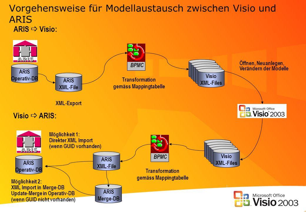 Vorgehensweise für Modellaustausch zwischen Visio und ARIS ARIS XML-File XML-Export BPMC ARIS Visio: Transformation gemäss Mappingtabelle Visio XML-Fi