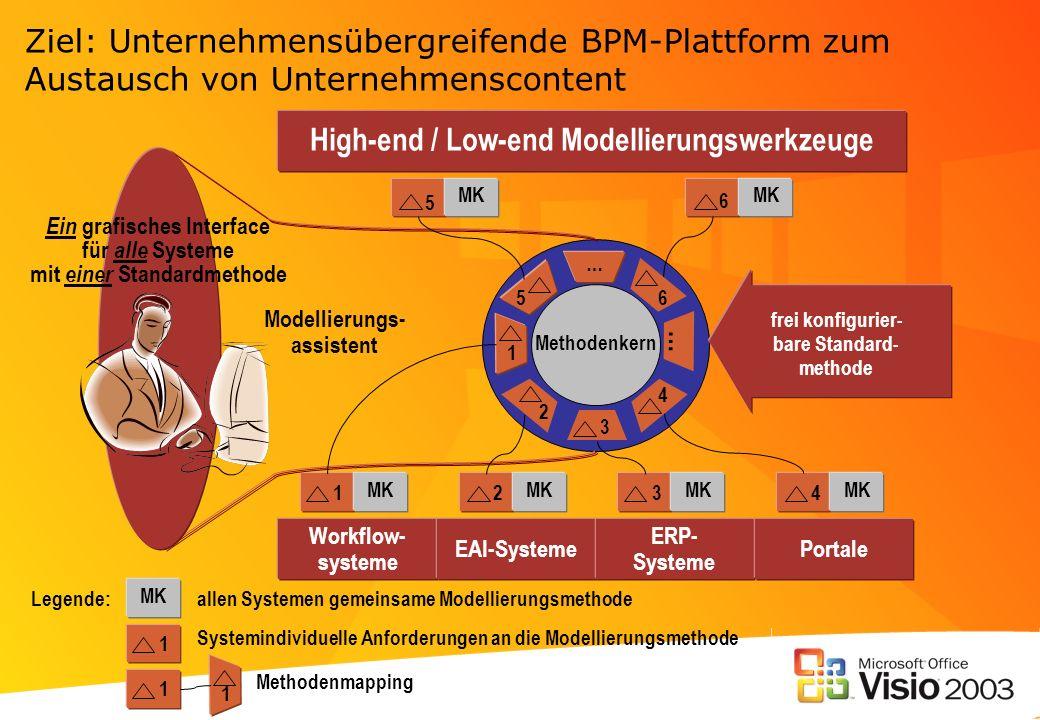 Ziel: Unternehmensübergreifende BPM-Plattform zum Austausch von Unternehmenscontent High-end / Low-end Modellierungswerkzeuge Workflow- systeme EAI-Sy