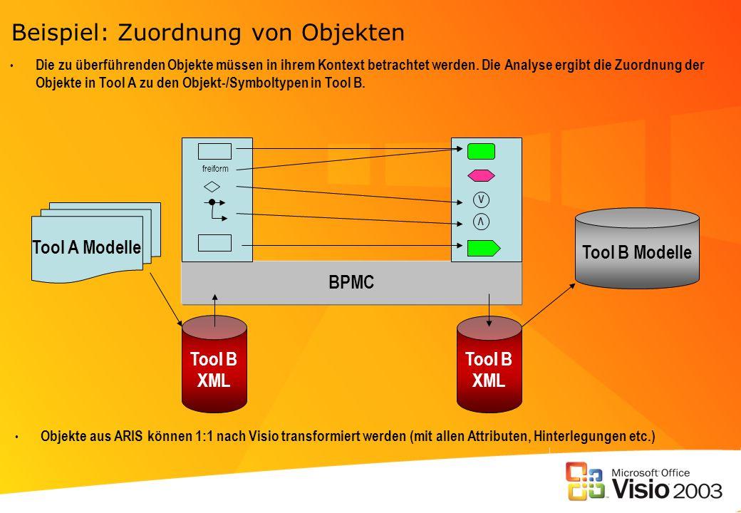 Beispiel: Zuordnung von Objekten Tool B Modelle Tool A Modelle Tool B XML Tool B XML BPMC v v freiform Die zu überführenden Objekte müssen in ihrem Ko