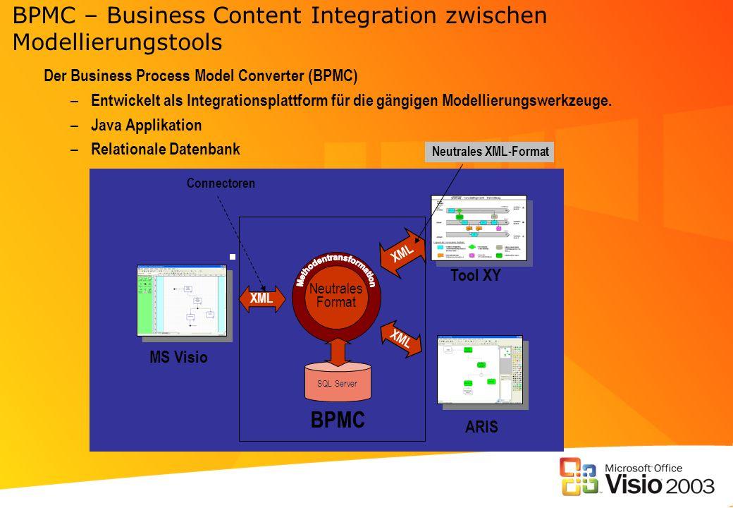 BPMC – Business Content Integration zwischen Modellierungstools Neutrales Format MS Visio Tool XY XML SQL Server ARIS Der Business Process Model Conve