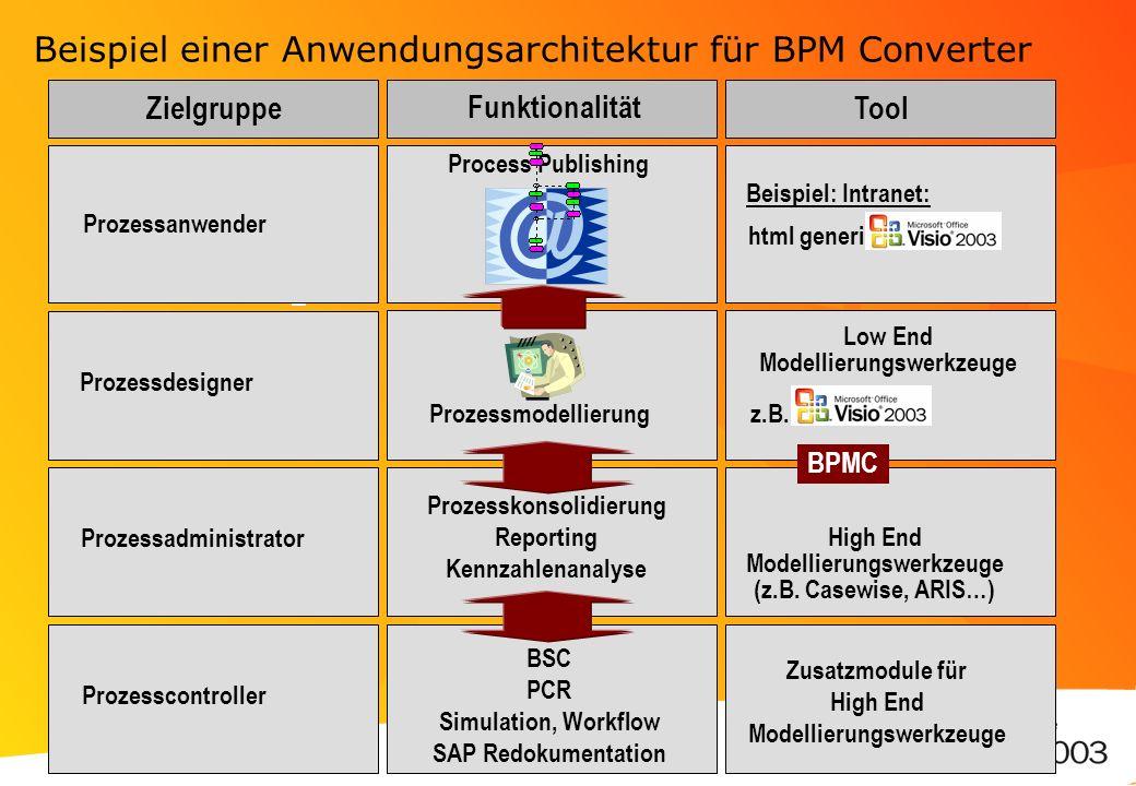Beispiel einer Anwendungsarchitektur für BPM Converter Prozessanwender Prozessdesigner Prozessmodellierung Prozesskonsolidierung Reporting Kennzahlena